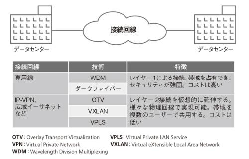 図1 データセンター間を接続する技術の特徴
