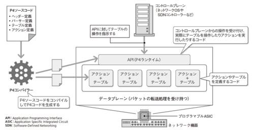 図2 SDNを実現する最新技術「P4」のアーキテクチャー