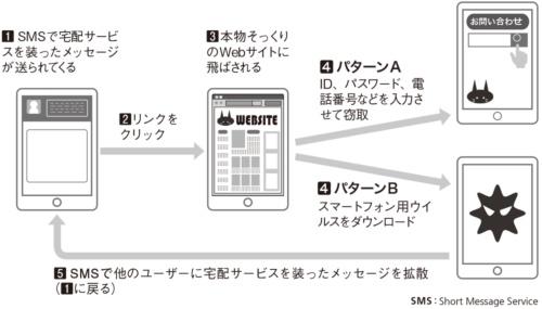 図2●スマートフォンを対象にしたフィッシングの流れ