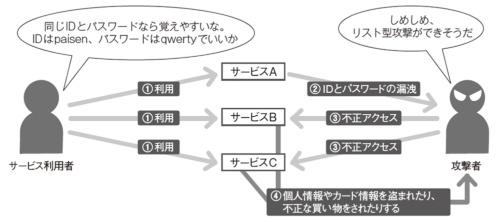 図1 リスト型攻撃の例
