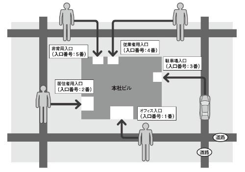 図1●ポートはいわば建物の入口