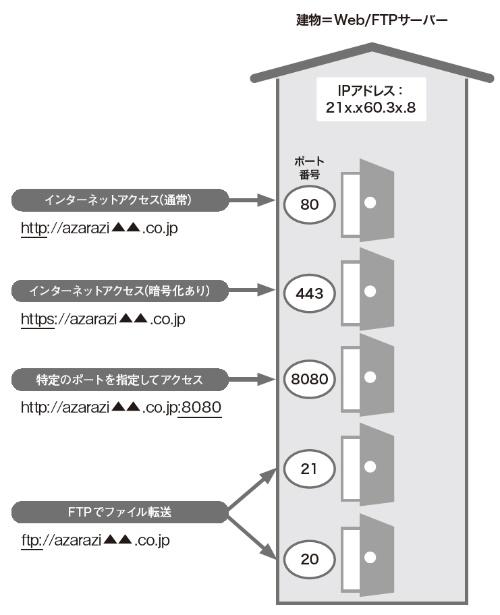 図2●通信の内容に応じて異なるポートを使う
