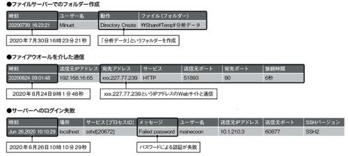 図3●社内システムのログの例
