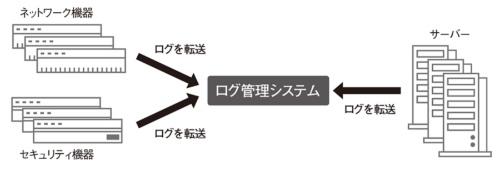 図4●ログ管理システムのイメージ