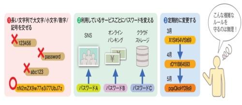図4●理想的なパスワードの管理方法