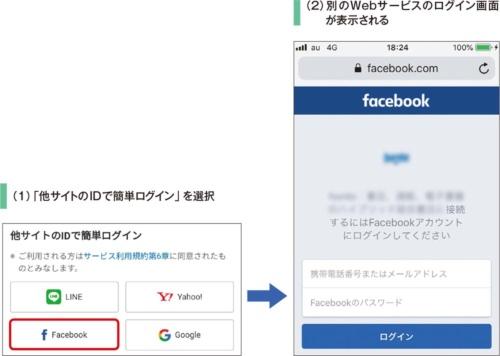 図9●別のWebサービスと認証連携してログインする