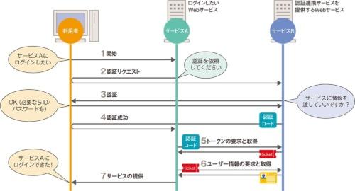 図10●Webサービスが備える認証連携サービスを使った場合の流れ