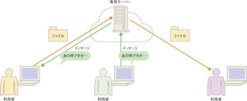 図1●ビジネスチャットツールのイメージ