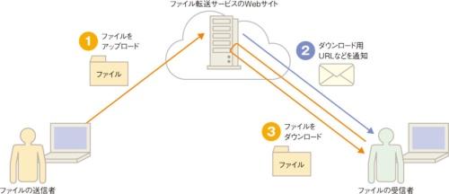 図9●ファイル転送サービスのイメージ