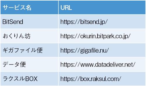 表1●無料で利用できるファイル転送サービスの例