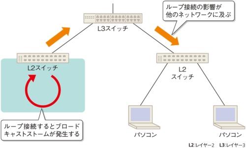 図1●ネットワークトラブルの主な原因になるループ接続