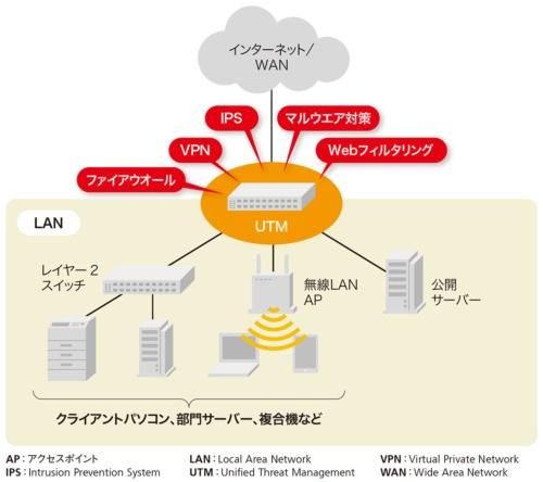 図1-1●UTMは企業のLANを総合的に保護するセキュリティー装置