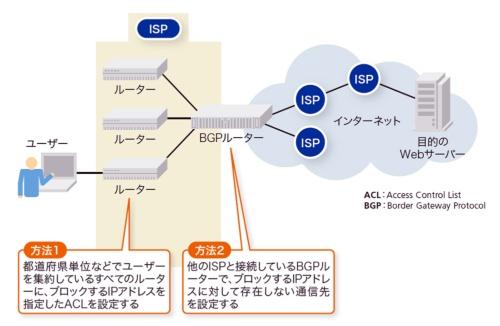 図5-1●ISPのルーターでブロッキングを実施