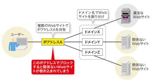 図5-4●バーチャルドメインでは関係ないサイトが巻き込まれる
