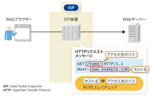 図6-1●DPI装置でURLをチェックする