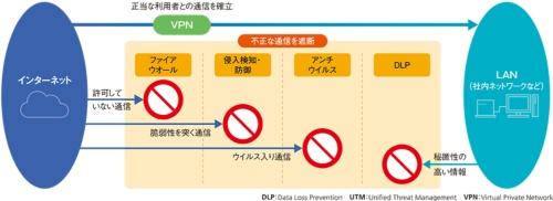 図1●主なセキュリティー機能とその役割