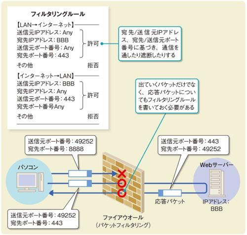 図3●パケットフィルタリングの具体例