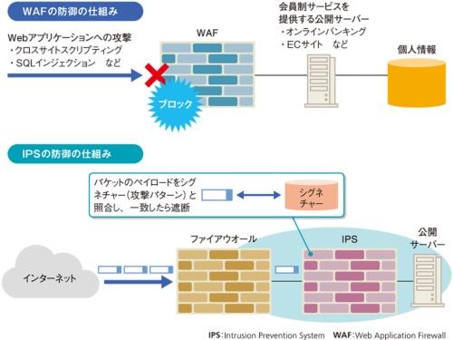 図6●WAFとIPSで公開サーバーを守る