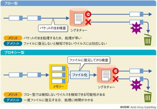 図7●アンチウイルスゲートウエイ(AVGW)のタイプ