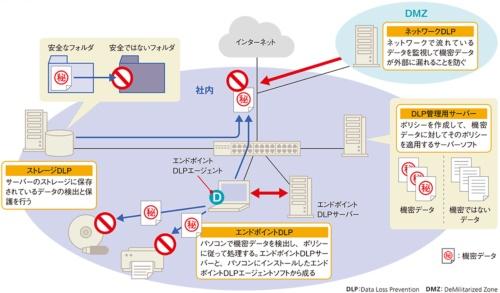 図11●DLPが動作する場所