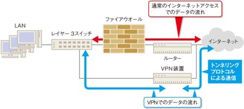 図12●インターネットVPNの構成
