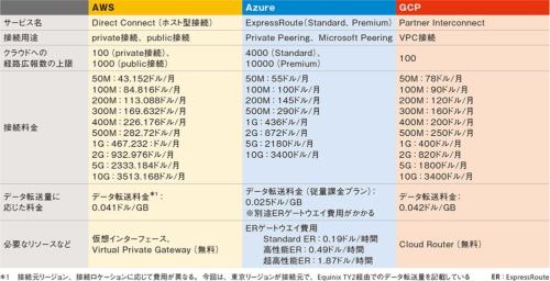 表5●3大クラウドの論理接続型サービスの比較