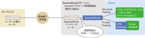 図6●Azureの論理接続型サービスの構成
