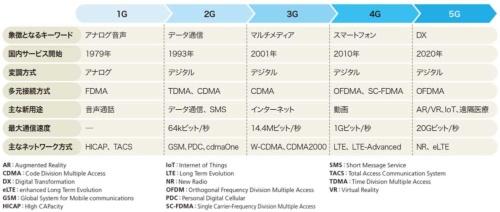 表1●移動通信システムの進化