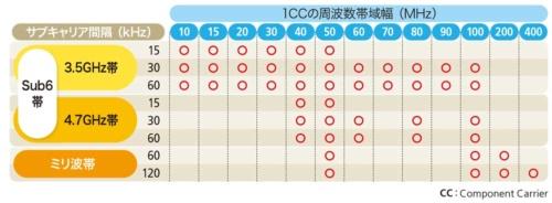 表1-2●サブキャリア間隔とコンポーネントキャリアの対応