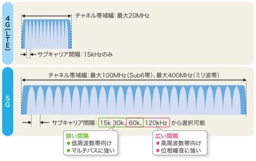 図1-1●高周波数帯による広帯域化で通信を高速に