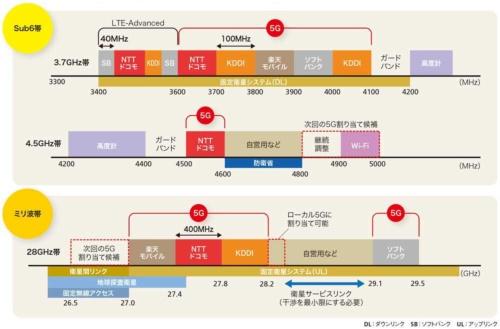 図2-1●国内での5G向け周波数の割り当て