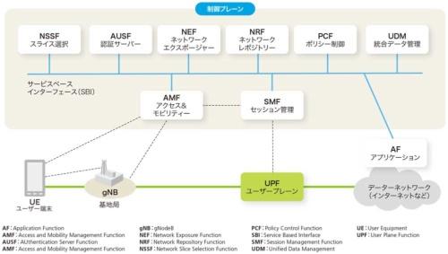 図3-2●5GCのアーキテクチャー