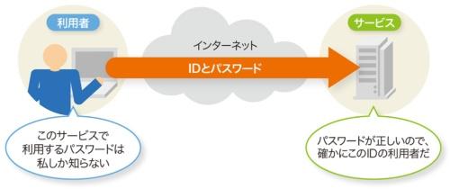 図1-1●パスワードは認証のために使う