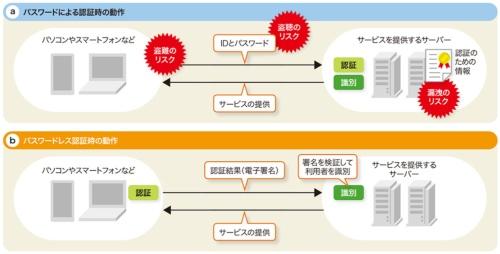 図2-1●パスワードレスの場合は端末側で認証する