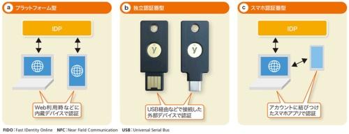図2-2●パスワードレス認証は現状3種類