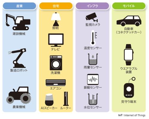 図1-1●IoT機器の例