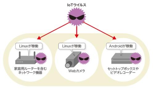 図2-1●AndroidやLinuxが動くIoT機器に感染するIoTウイルス