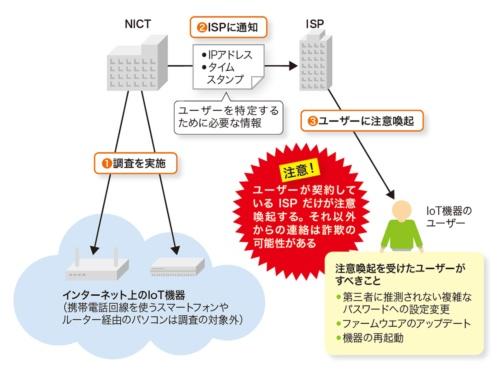 図3-1●危ないIoT機器のユーザーに連絡するNOTICE