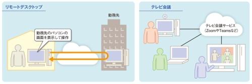 図1-1●テレワークによる在宅勤務で利用するサービス