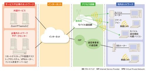 図1-2●テレワークで利用するネットワークを4つに分ける