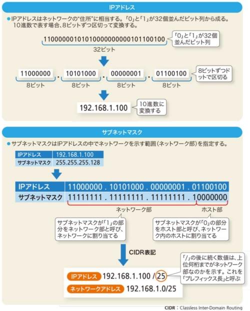図1-1●IPアドレスとサブネットの表記方法