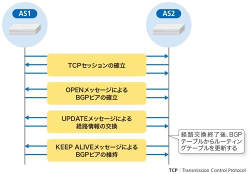図3-2●BGPはTCPを使って経路を伝える