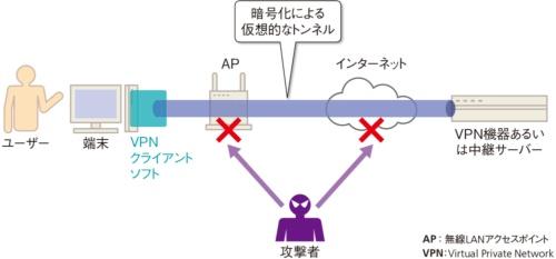 図2-1●通信を暗号化して盗聴を防ぐ