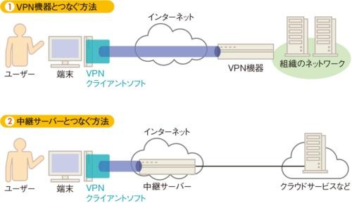 図2-2●VPNサービスは中継サーバーに接続