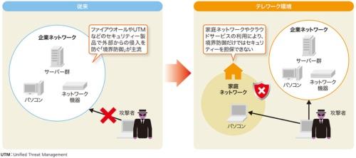 図1-1●テレワーク環境は企業ネットワークの外に広がる