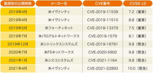 図2-1●VPN装置を最新バージョンにアップデートする