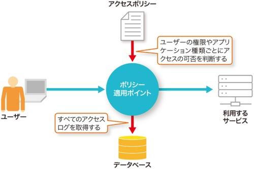 図A●ゼロトラストを実現するための構成例