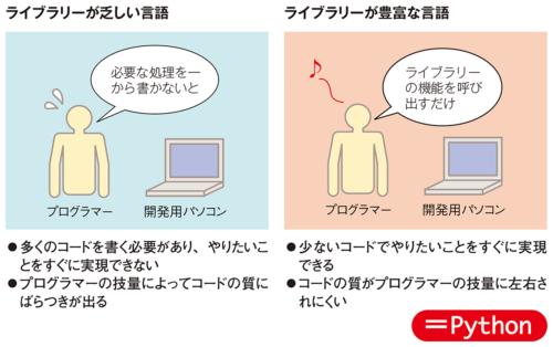 図1-1●人気が高いのはライブラリーが豊富な言語
