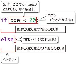 図3-2●条件分岐のためのif文の書き方
