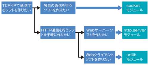 図4-1●ネットワークソフトの開発に使うモジュール